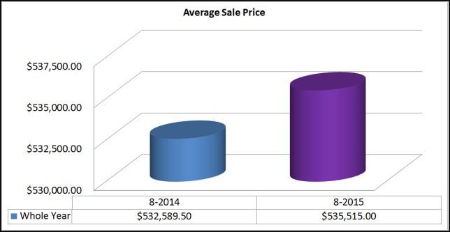 Average Sale Price