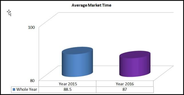 Market Time