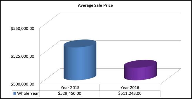 Sale Price