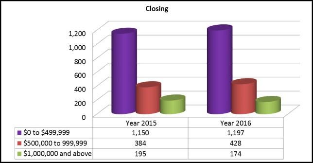 closings