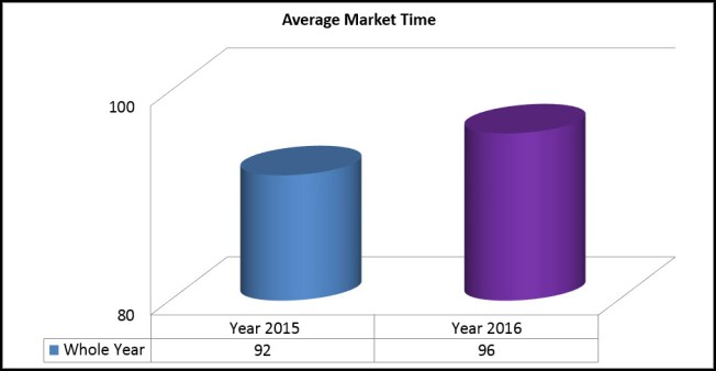 market-time